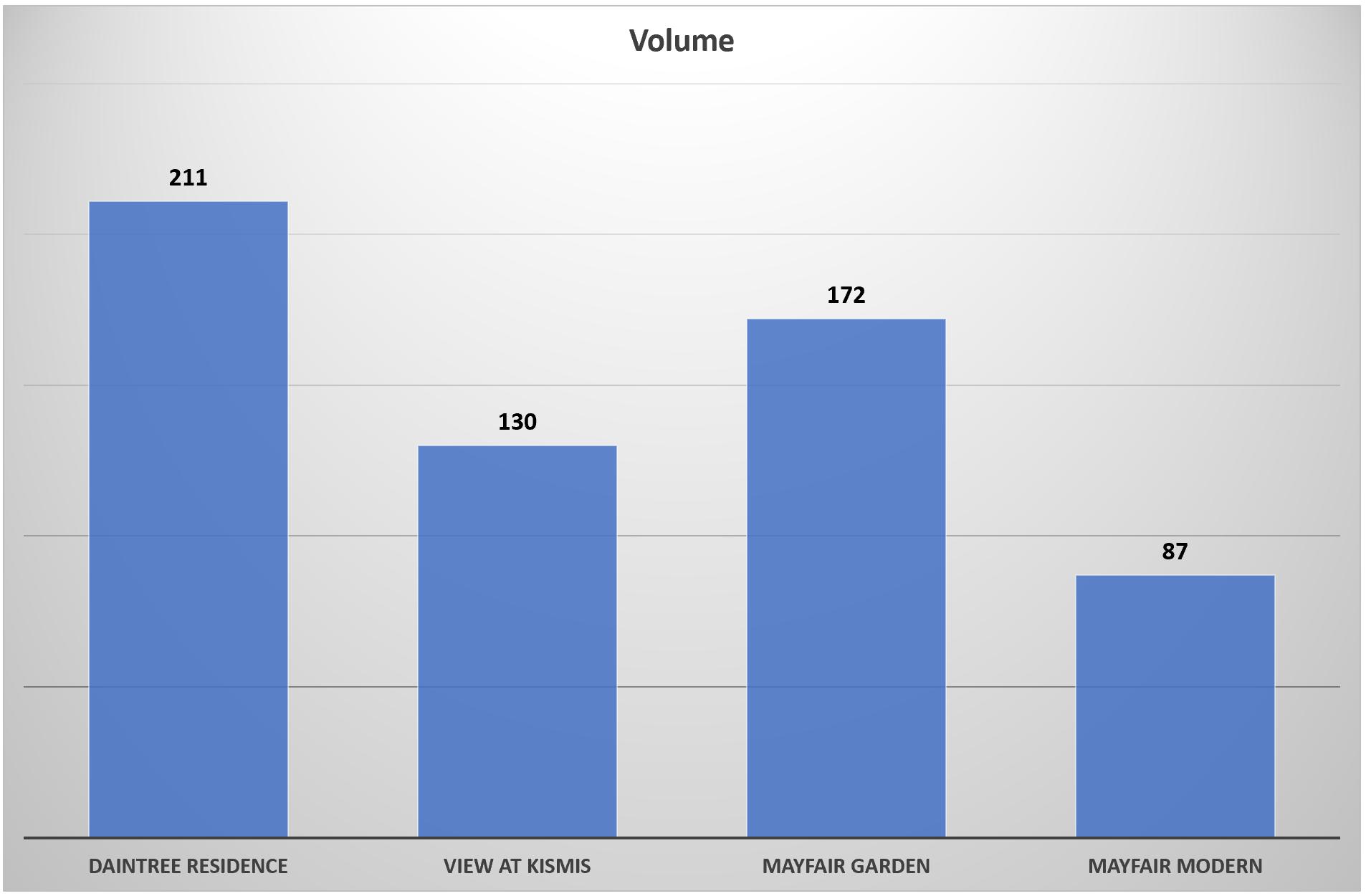 Transaction Volume of Daintree Residence