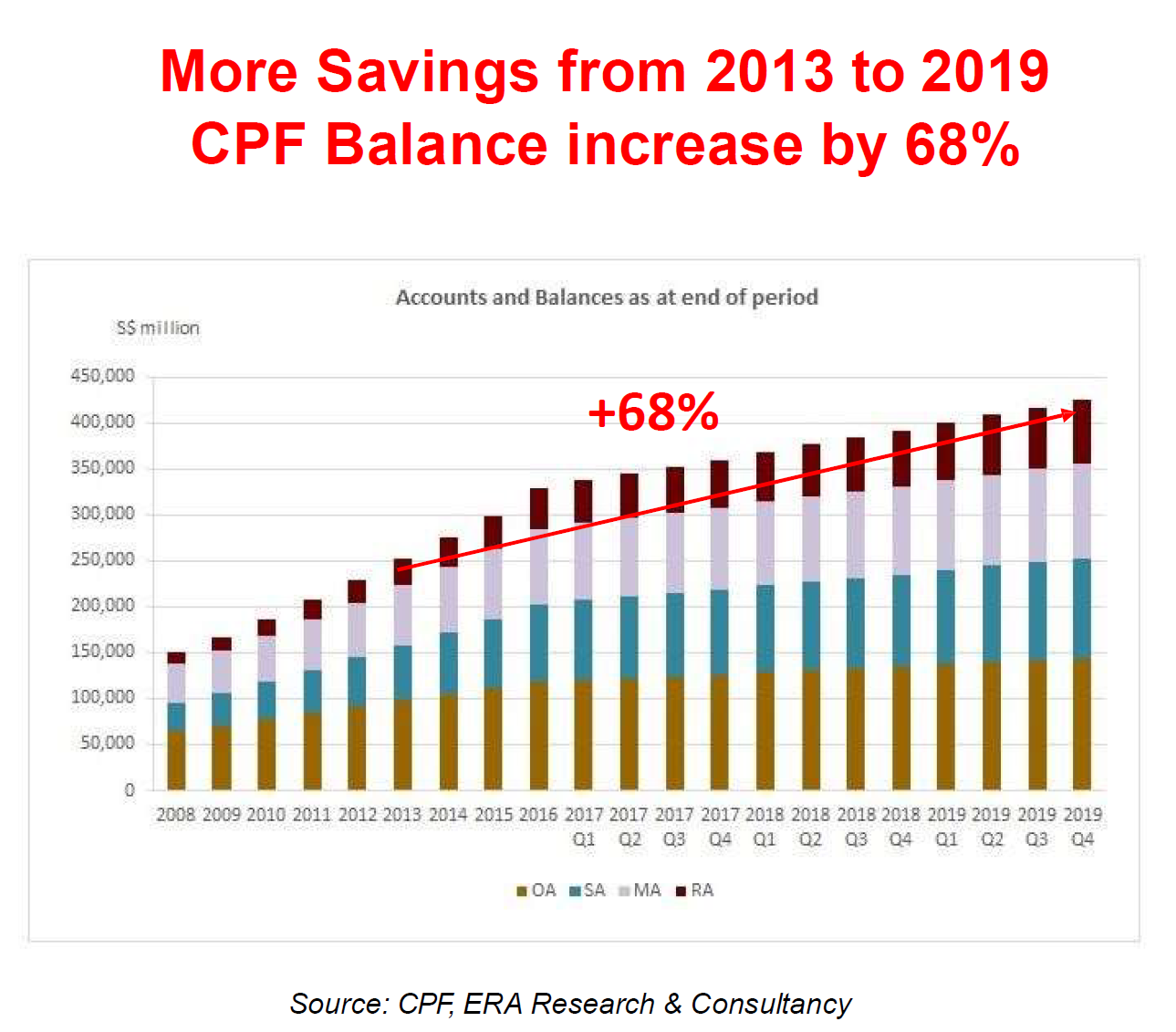 CPF Growth
