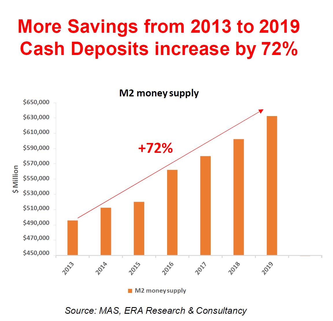 Cash Growth