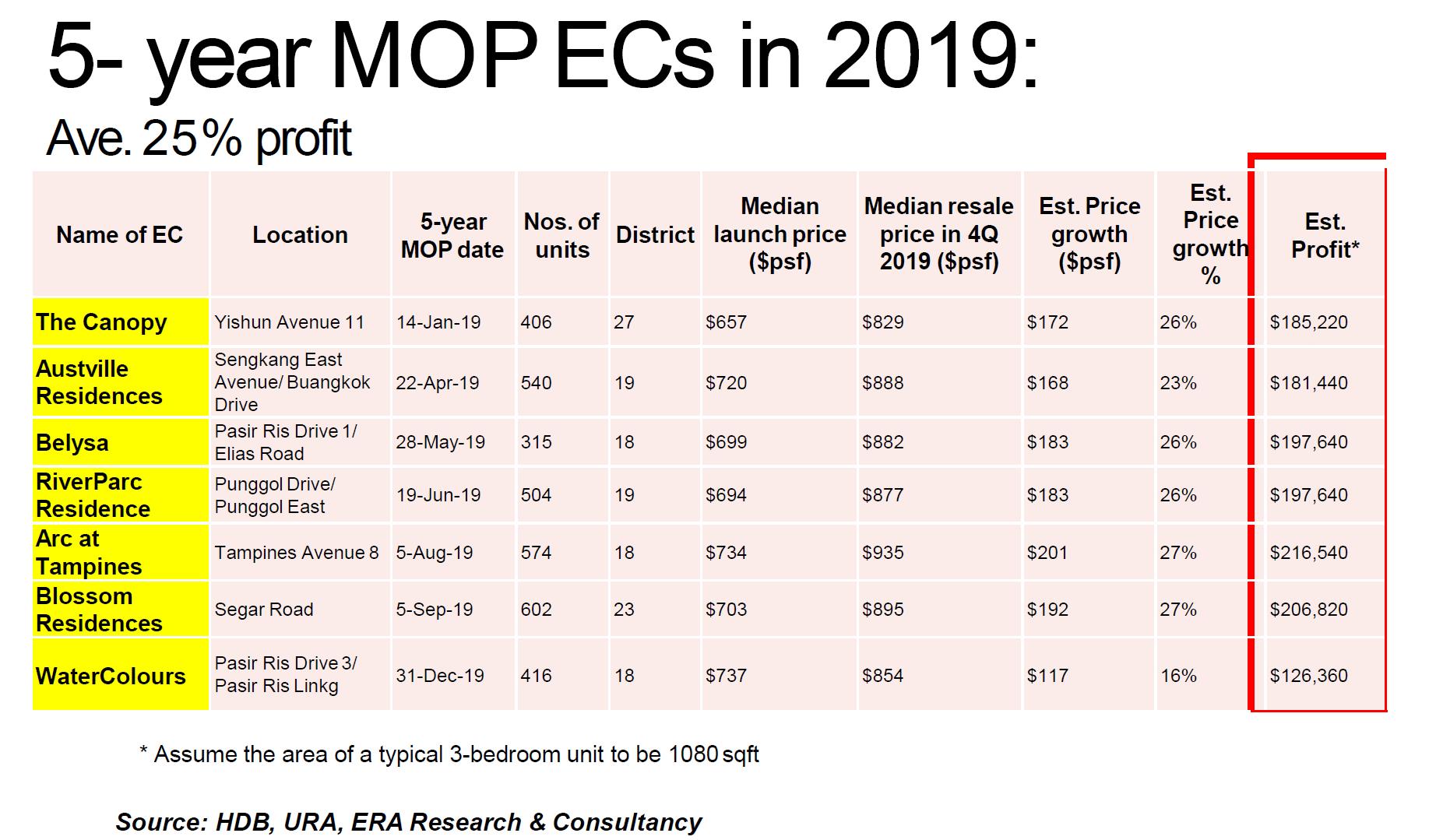 EC MOP in 2019