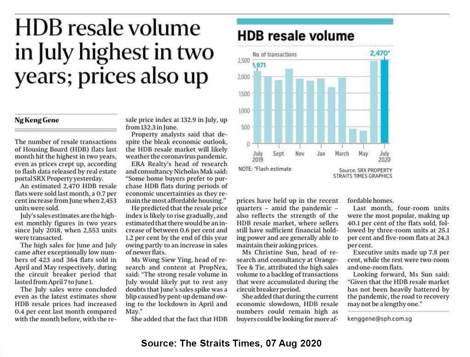 HDB Resale Volume Up