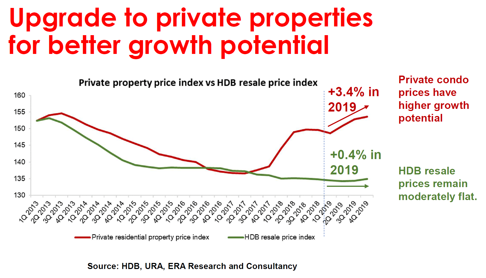HDB and Private PRice Trend