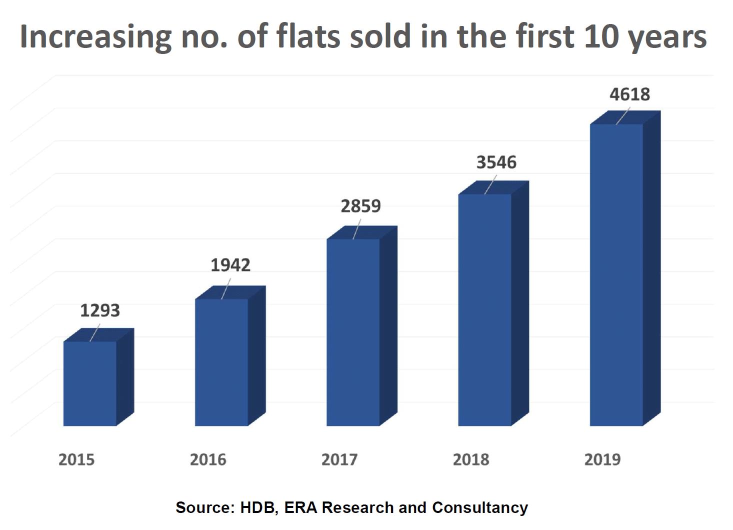new hdb sold increasings
