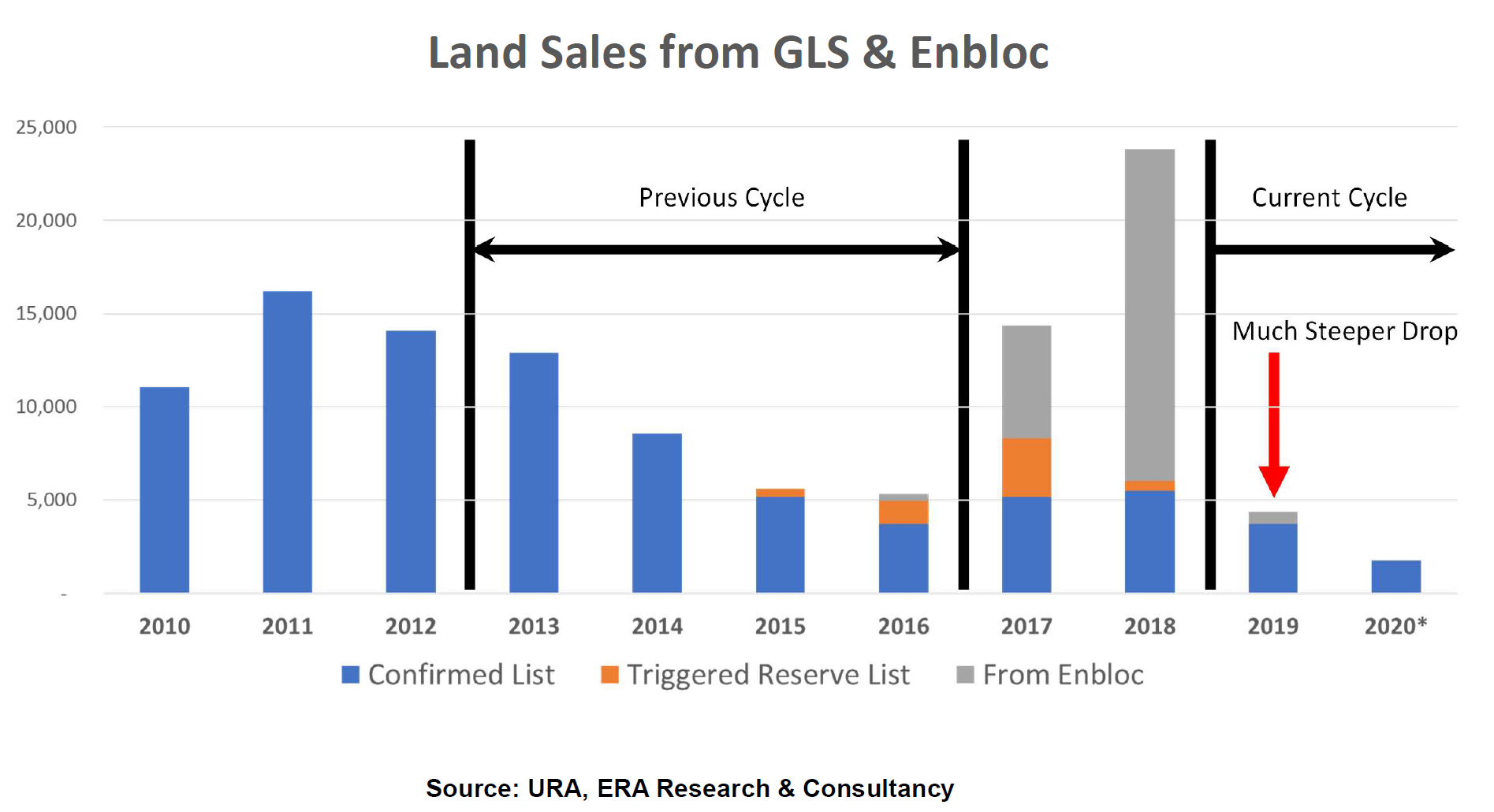 Land Sales Dropping