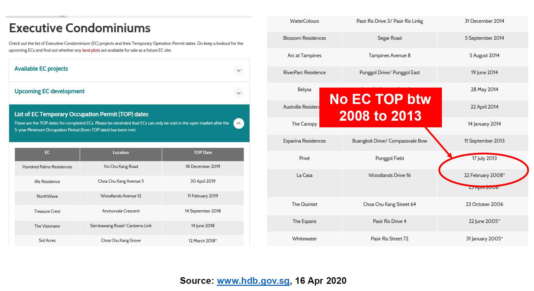 No EC TOP between 2008 and 2013