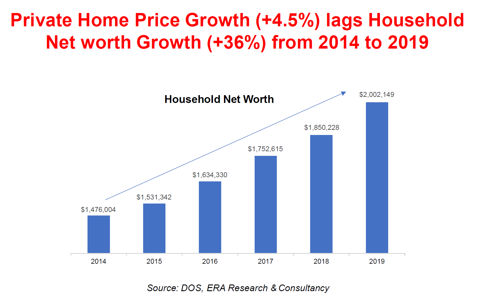 Private Home Sales Lag behind household income growth