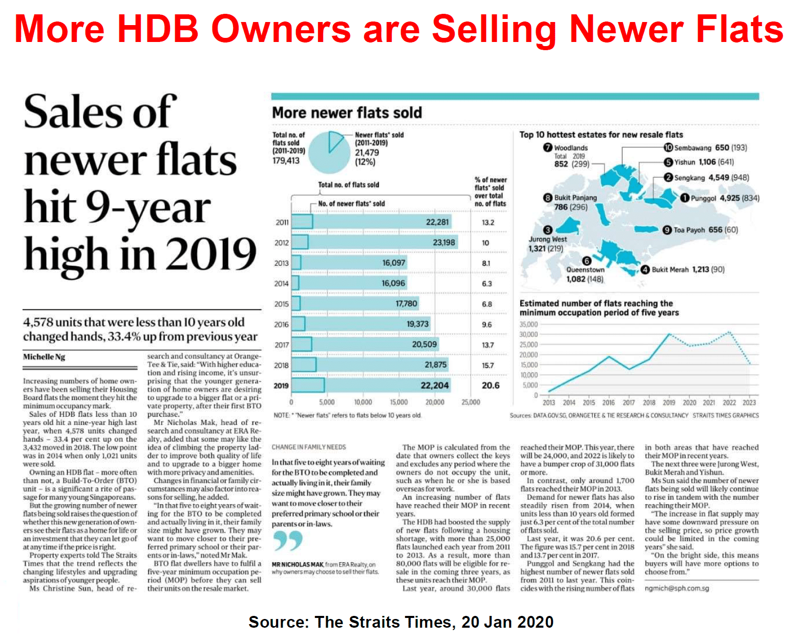 Sale of new HDB at 9 year high
